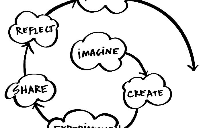 Aprendizaje informal: el modelo de las Computer Clubhouse