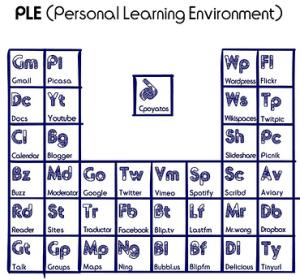 Entornos Personales para el Aprendizaje Informal