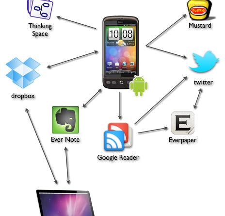 Mi PLE móvil con Android