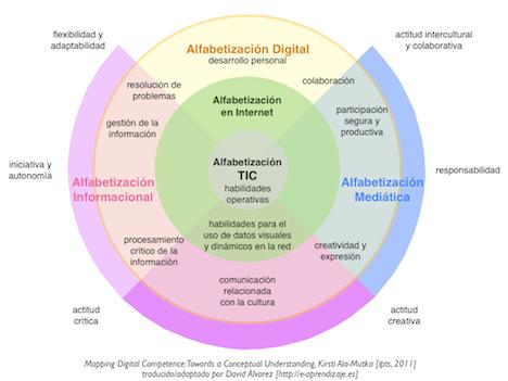 Los PLE en el marco europeo de Competencias Digitales