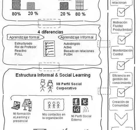 [infografía] Aprendizaje Social