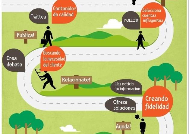 Una clase del revés: infografías, twitter y desarrollo profesional