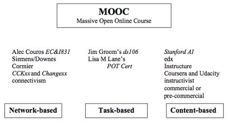 MOOC y sostenibilidad, según Stephen Downes