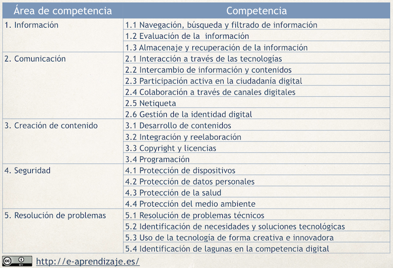DIGCOMP_areasCompetencia